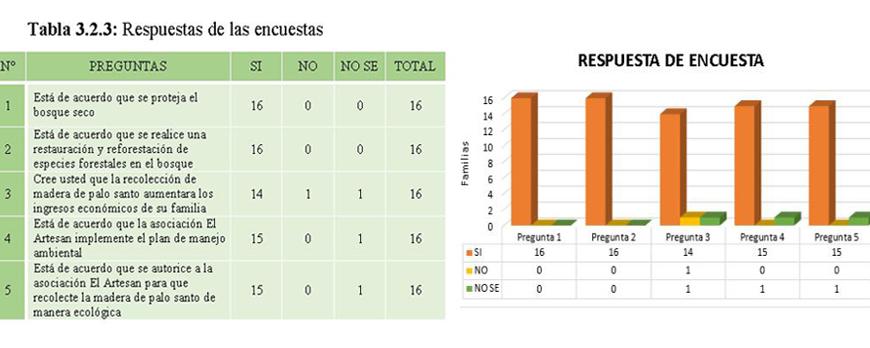 survey result-of-surveys on Palo Santo